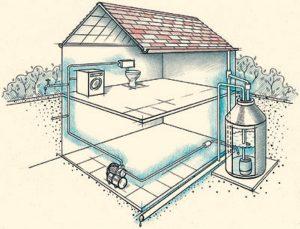 Водоснабжение дачи и загородного дома