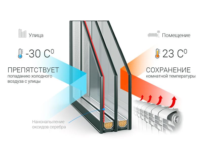 ПВХ окна с энергосберегающими стеклопакетами