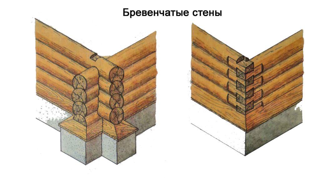 Бревенчатые стены